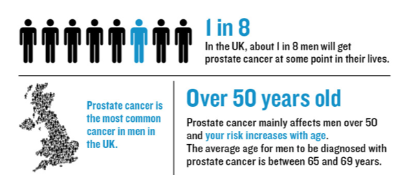 Unexpected Opposing Effects Of Two Protein Kinases On Prostate Cancer Revealed